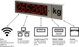 LED Displays Datenübertragung